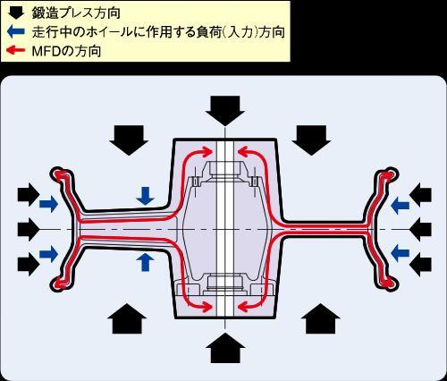 ●多方向同時プレス鍛造法(Total Formed Forging System)