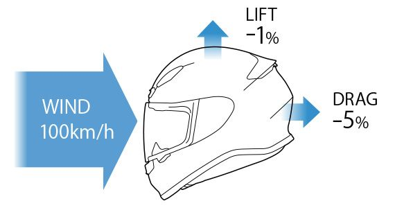Z-7空力性能