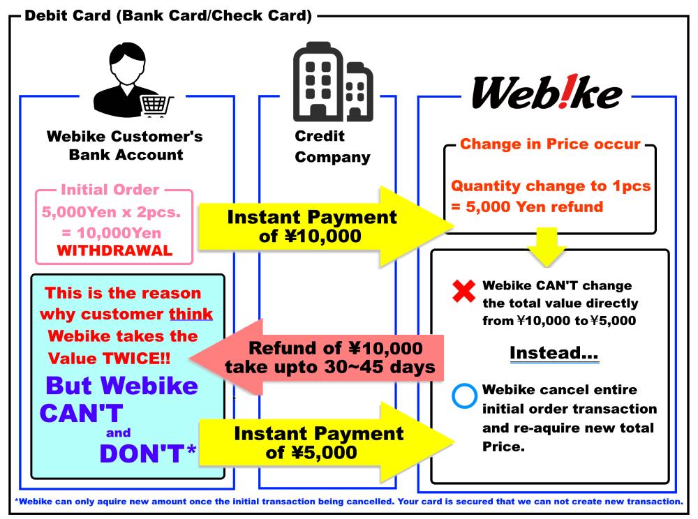 debit card caution